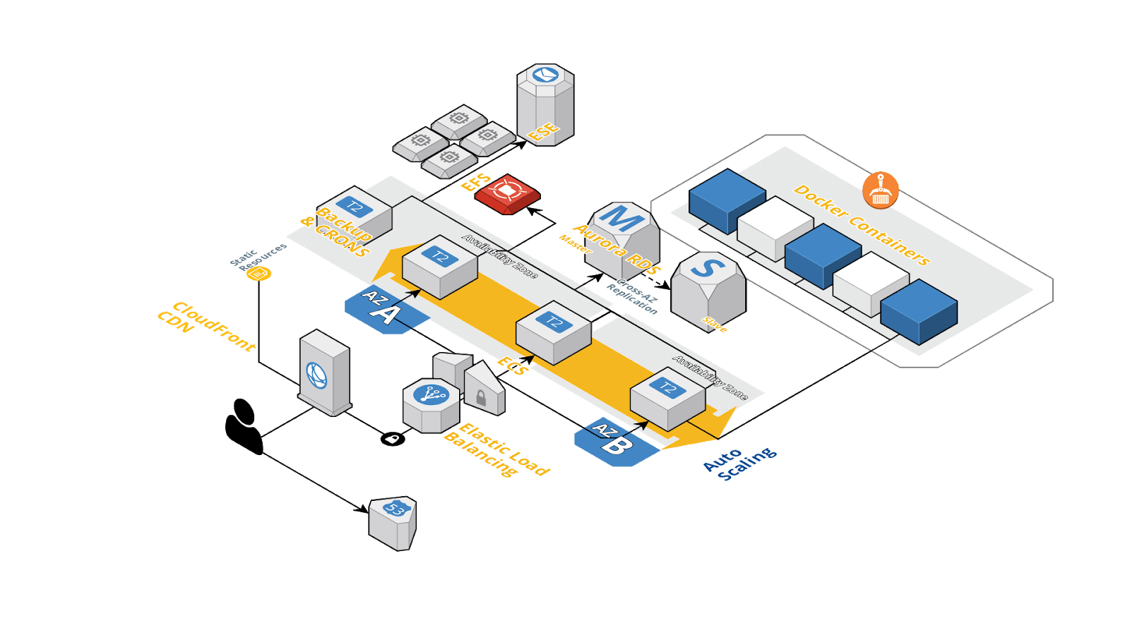 AWS architected solution
